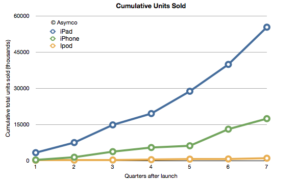 http://iphoneindiablog.com/wp-content/uploads/2012/02/Apple-Device-Sales-ipod-iphone.png