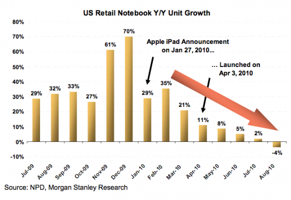 http://www.bigcitypix.com/image/chart-notebook-sales-negative-computer-apple-ipad-launch-units-2010-data-mobile-gadget-device-gizmo-cosumer-electronics-fortune-business-graphic-image.png